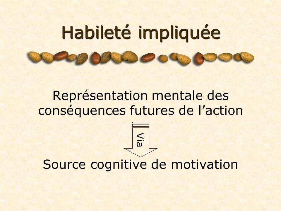 Habileté impliquée Représentation mentale des conséquences futures de l'action. Source cognitive de motivation.