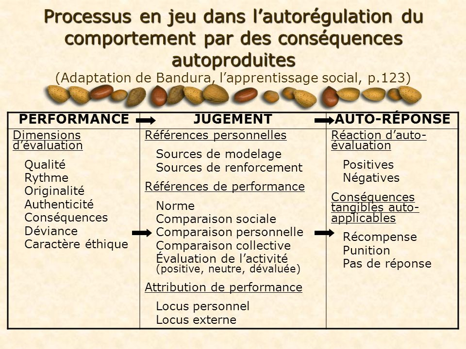Processus en jeu dans l'autorégulation du comportement par des conséquences autoproduites (Adaptation de Bandura, l'apprentissage social, p.123)