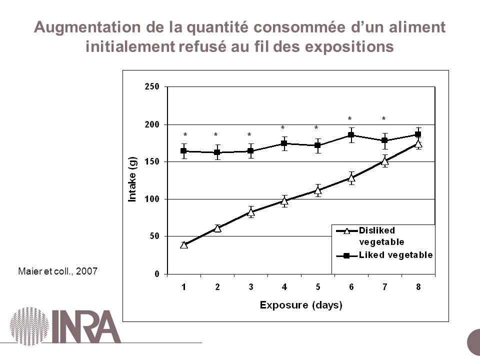 Augmentation de la quantité consommée d'un aliment initialement refusé au fil des expositions