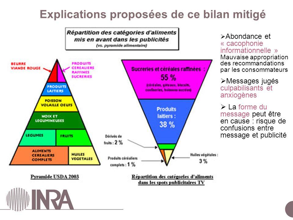 Explications proposées de ce bilan mitigé