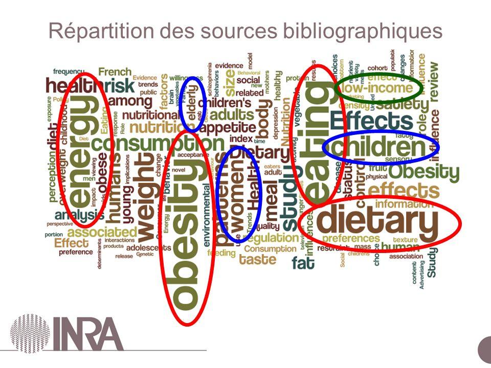 Répartition des sources bibliographiques