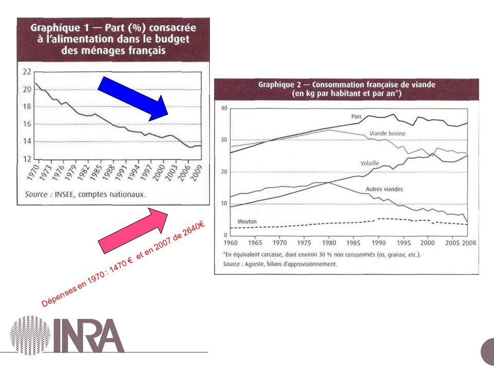Dépenses en 1970 : 1470 € et en 2007 de 2640€
