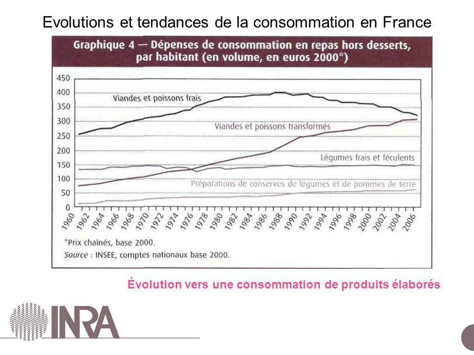Évolution vers une consommation de produits élaborés