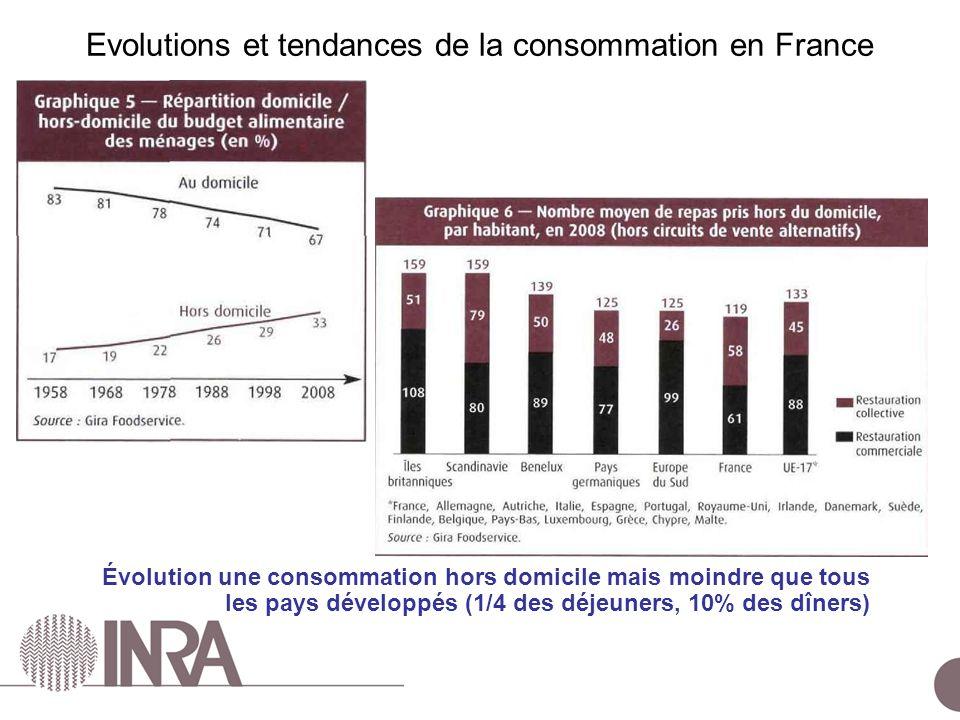 Evolutions et tendances de la consommation en France