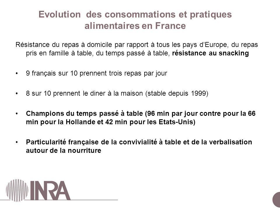 Evolution des consommations et pratiques alimentaires en France