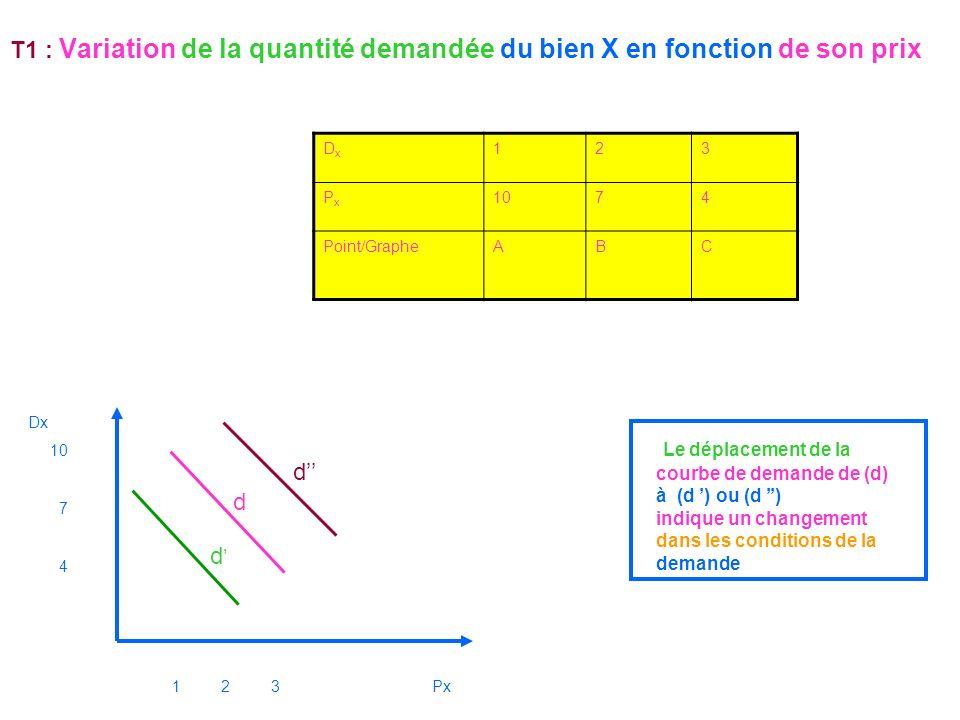 Le déplacement de la courbe de demande de (d) à (d ') ou (d '') d'' d