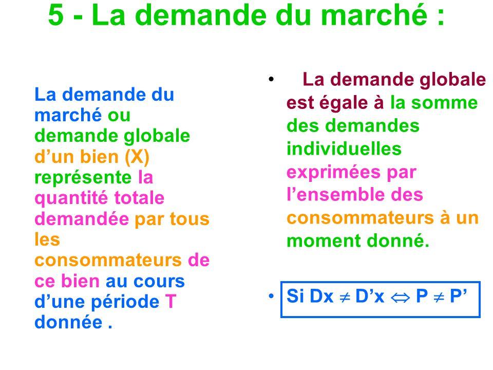 5 - La demande du marché :