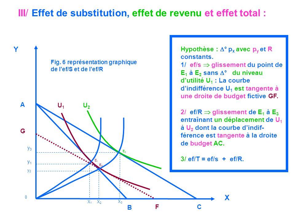 III/ Effet de substitution, effet de revenu et effet total :