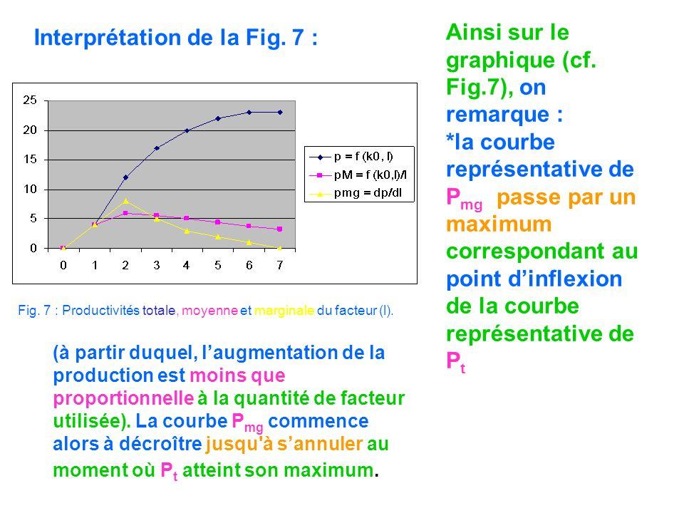 Ainsi sur le graphique (cf. Fig.7), on remarque :
