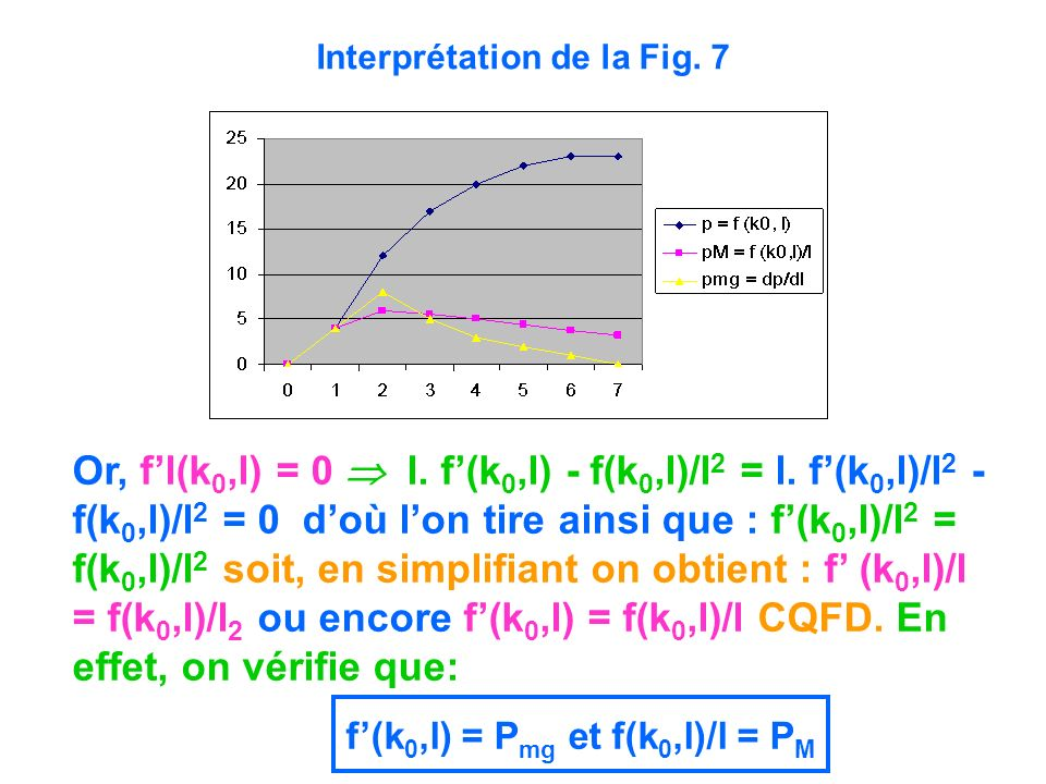 Interprétation de la Fig. 7