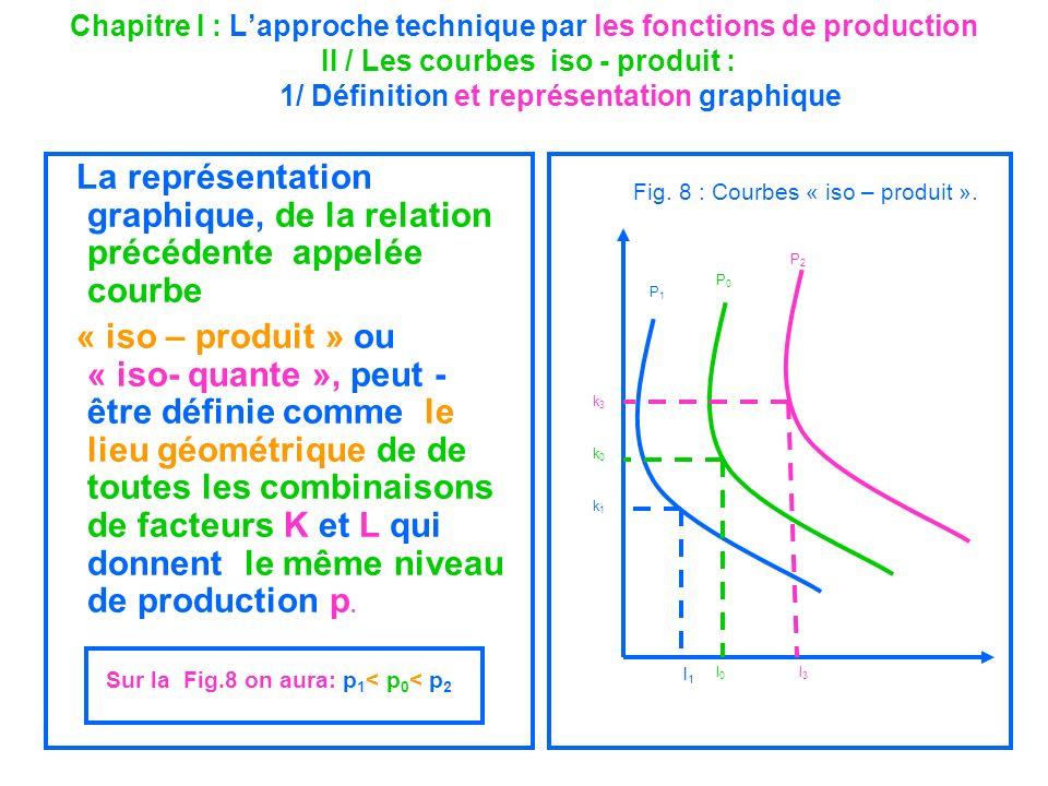 La représentation graphique, de la relation précédente appelée courbe