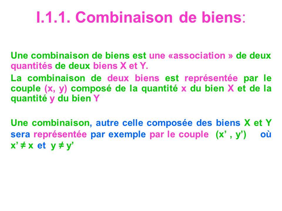 I.1.1. Combinaison de biens: