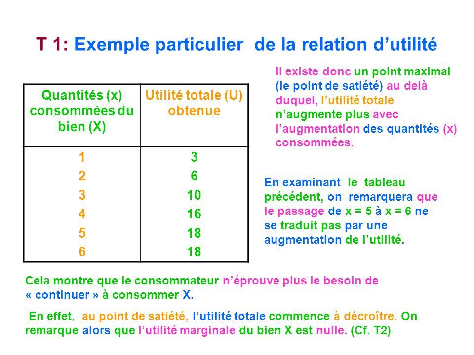 T 1: Exemple particulier de la relation d'utilité