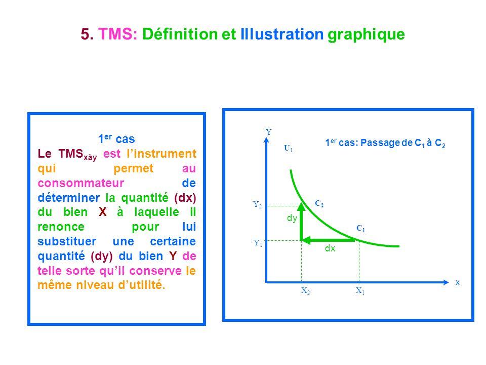 5. TMS: Définition et Illustration graphique
