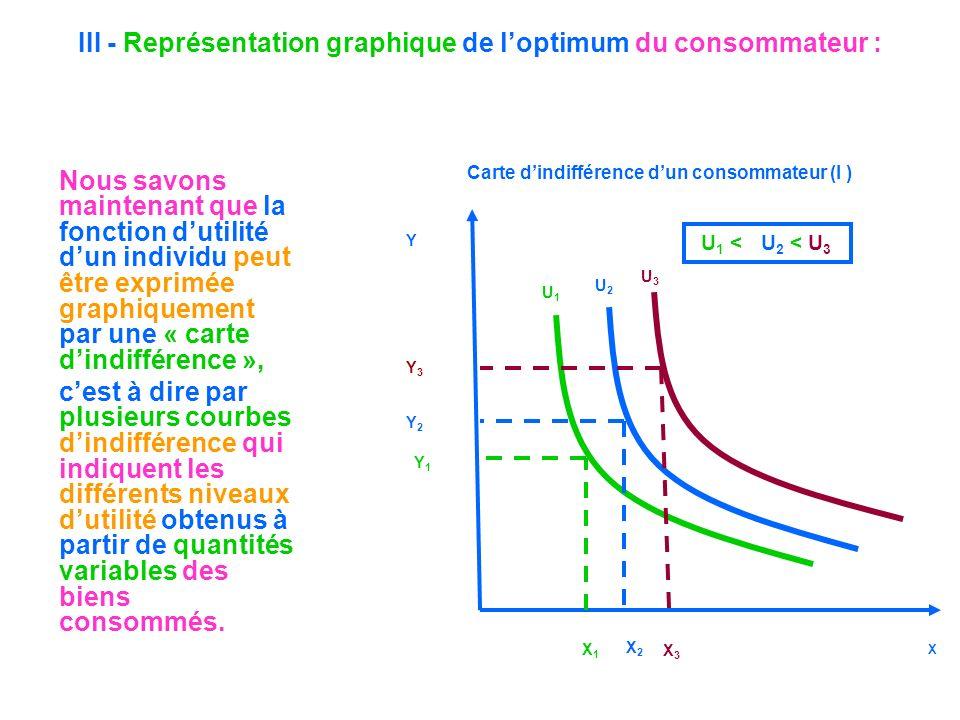 III - Représentation graphique de l'optimum du consommateur :