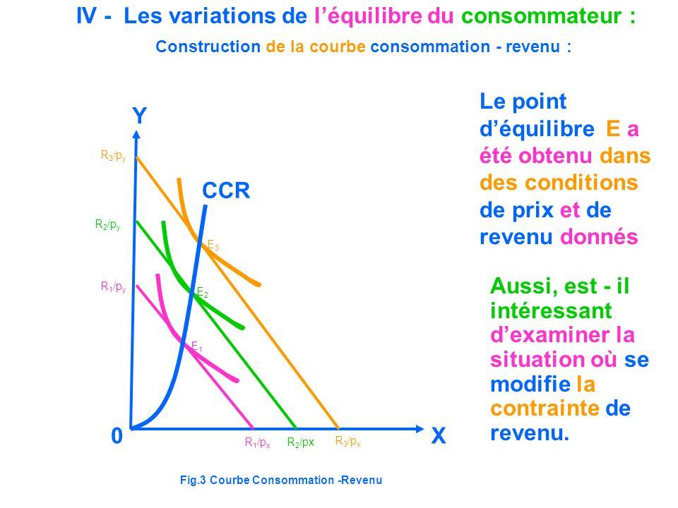 IV - Les variations de l'équilibre du consommateur :