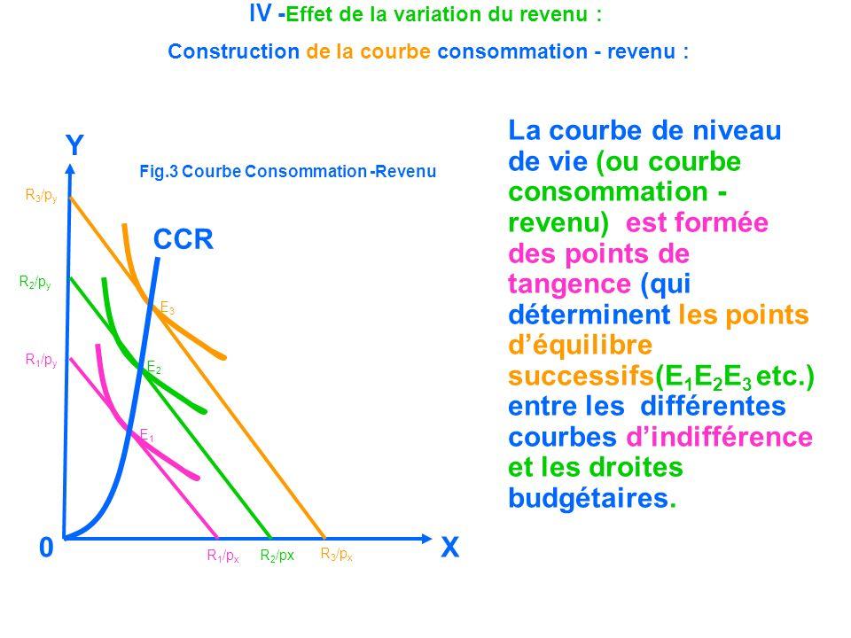 IV -Effet de la variation du revenu : Construction de la courbe consommation - revenu :