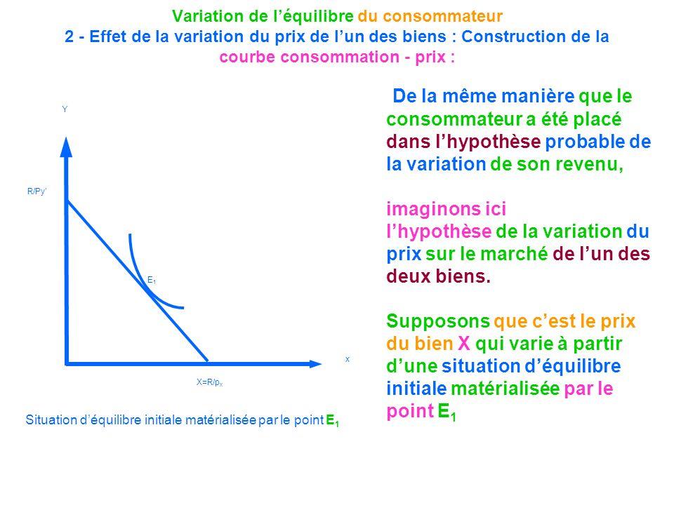 Variation de l'équilibre du consommateur 2 - Effet de la variation du prix de l'un des biens : Construction de la courbe consommation - prix :