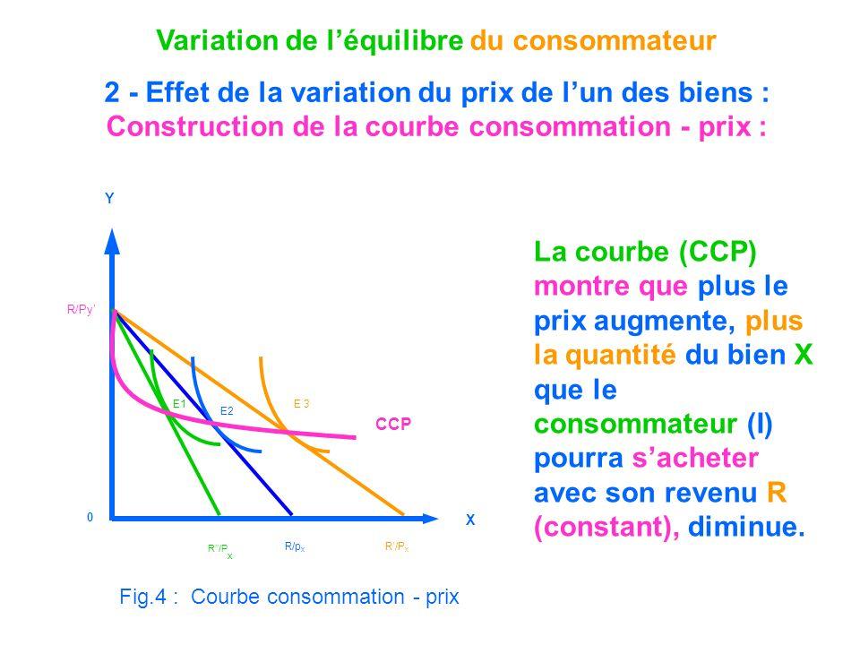 Variation de l'équilibre du consommateur