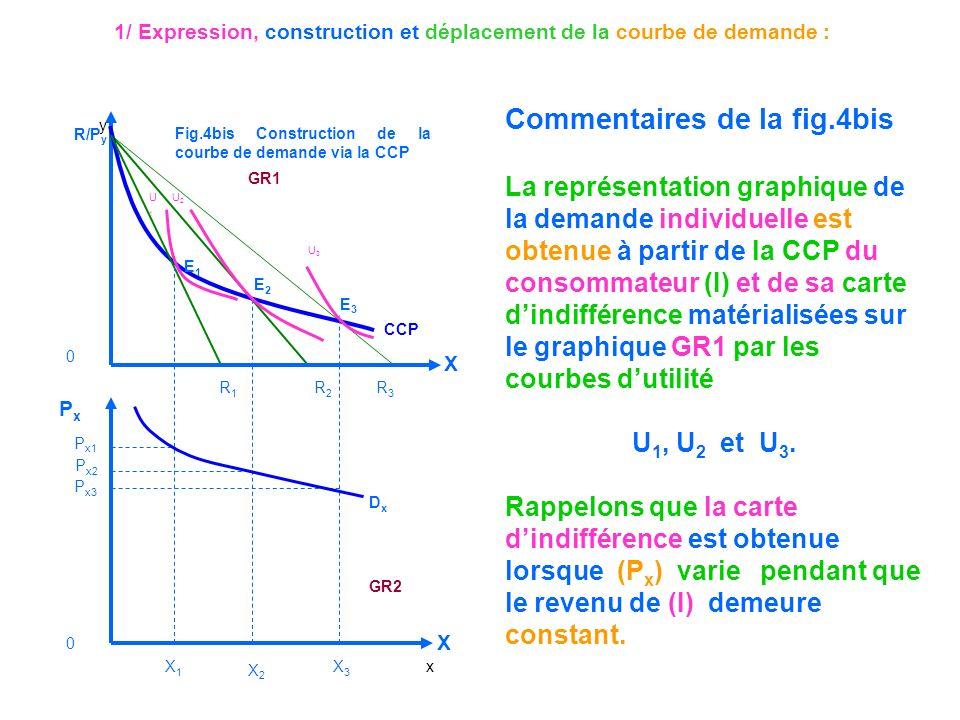 1/ Expression, construction et déplacement de la courbe de demande :