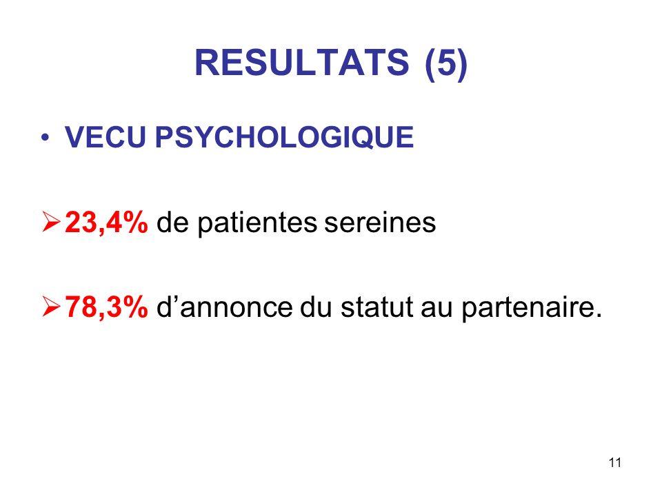 RESULTATS (5) VECU PSYCHOLOGIQUE 23,4% de patientes sereines