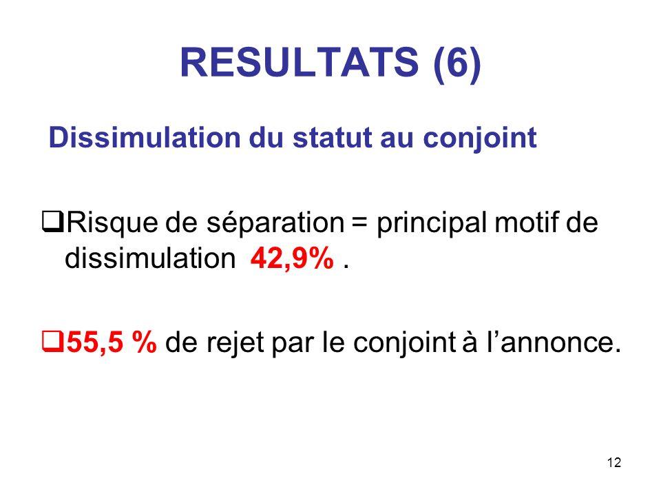 RESULTATS (6) Dissimulation du statut au conjoint