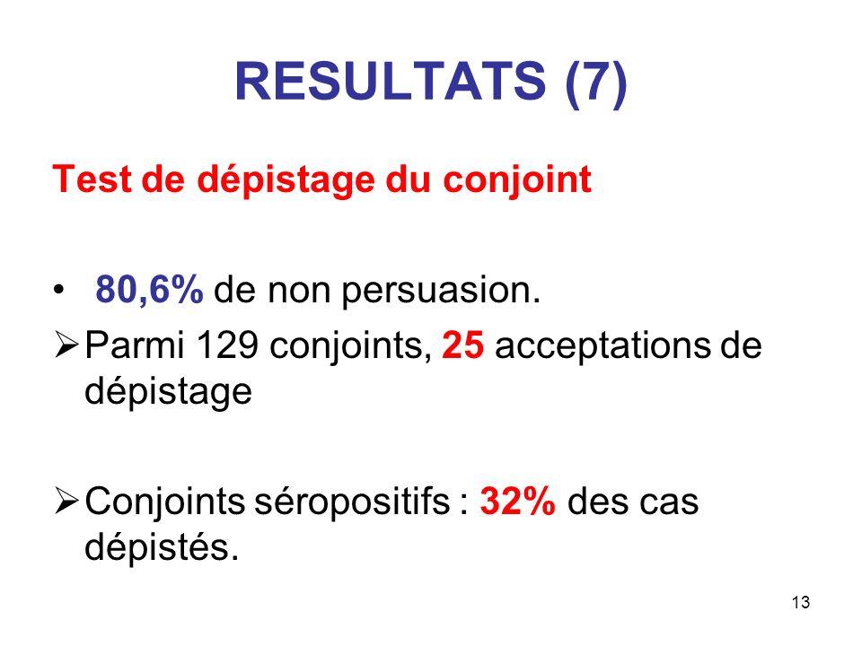 RESULTATS (7) Test de dépistage du conjoint 80,6% de non persuasion.