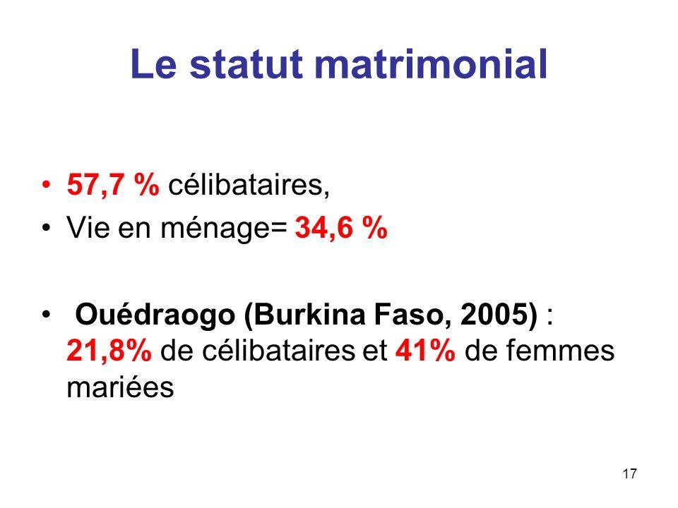 Le statut matrimonial 57,7 % célibataires, Vie en ménage= 34,6 %