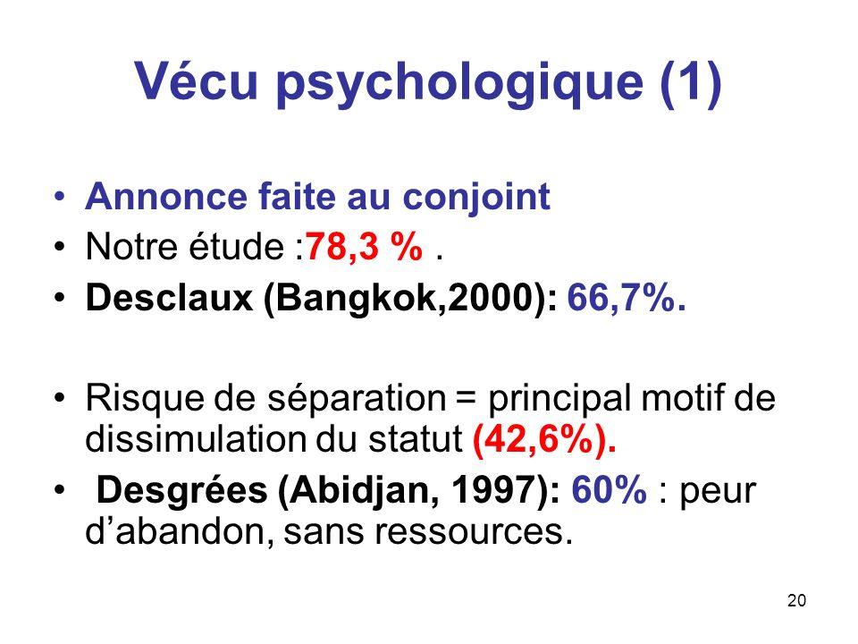 Vécu psychologique (1) Annonce faite au conjoint Notre étude :78,3 % .