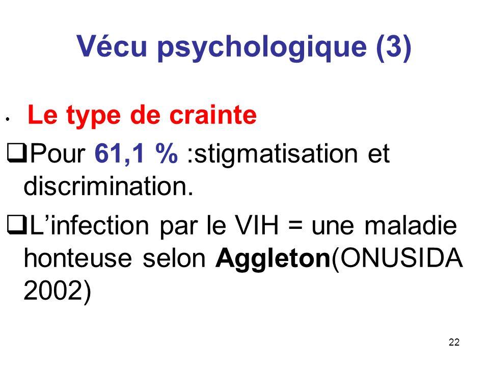Vécu psychologique (3) Pour 61,1 % :stigmatisation et discrimination.