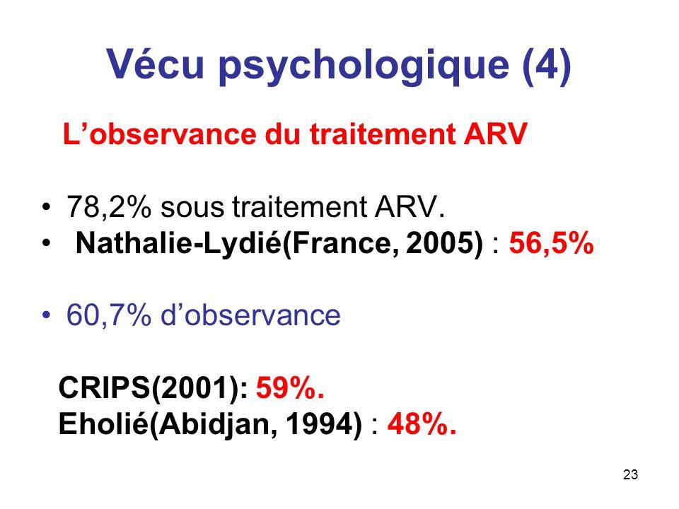 Vécu psychologique (4) 78,2% sous traitement ARV.