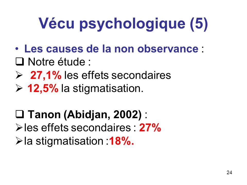 Vécu psychologique (5) Les causes de la non observance : Notre étude :