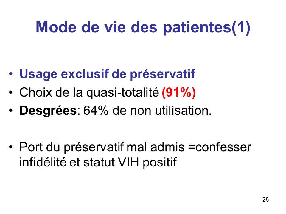 Mode de vie des patientes(1)