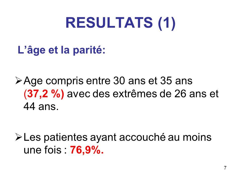 RESULTATS (1) L'âge et la parité:
