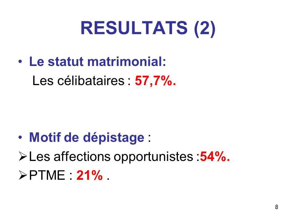 RESULTATS (2) Le statut matrimonial: Les célibataires : 57,7%.