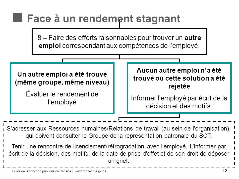 Face à un rendement stagnant