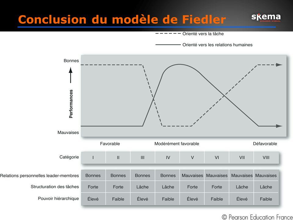Conclusion du modèle de Fiedler