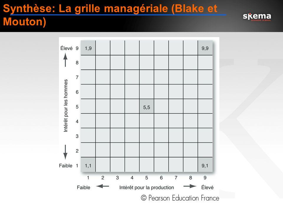 Synthèse: La grille managériale (Blake et Mouton)