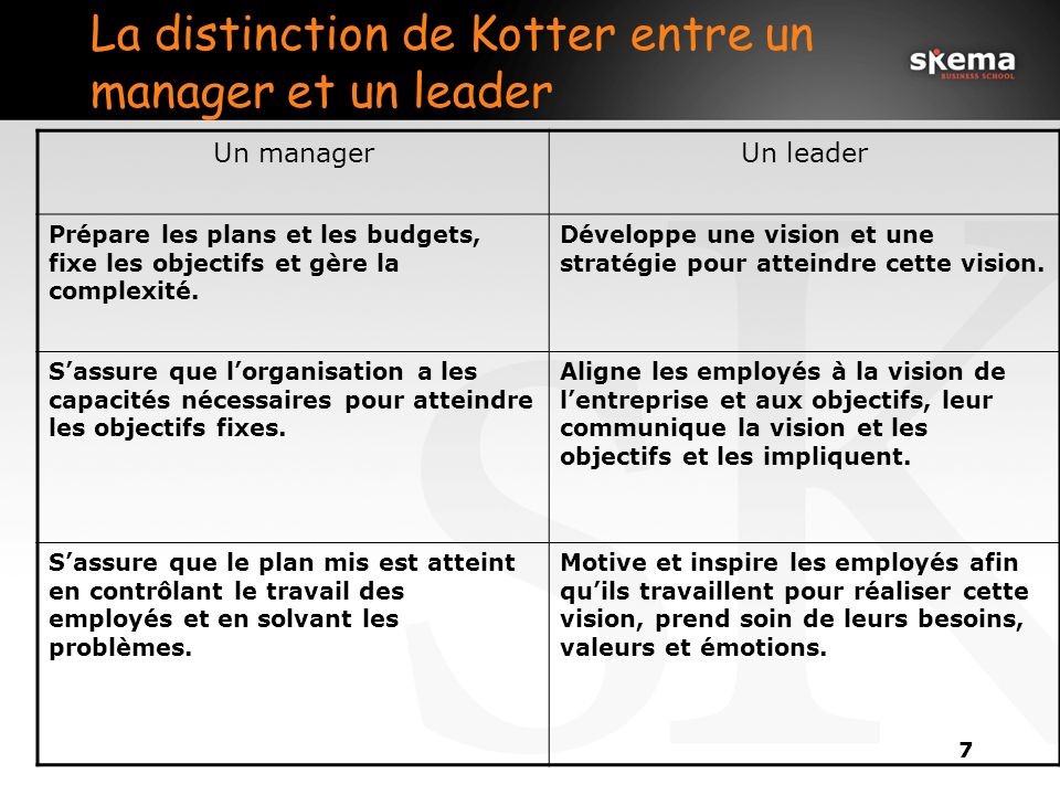 La distinction de Kotter entre un manager et un leader