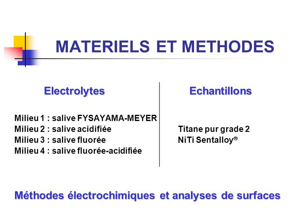 MATERIELS ET METHODES Electrolytes Echantillons