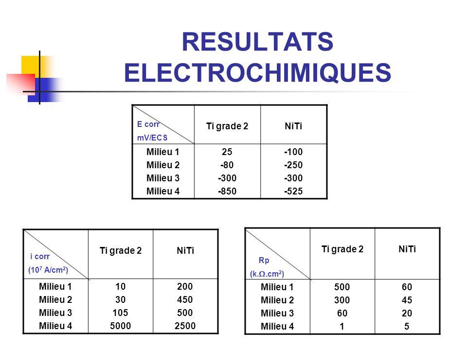 RESULTATS ELECTROCHIMIQUES