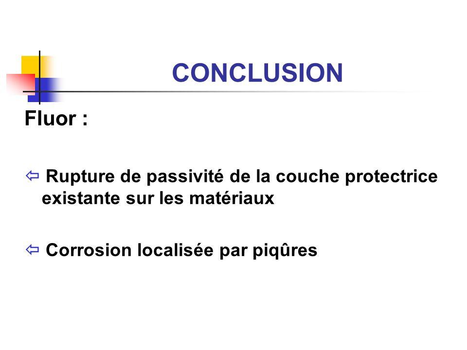 CONCLUSION Fluor :  Rupture de passivité de la couche protectrice existante sur les matériaux.