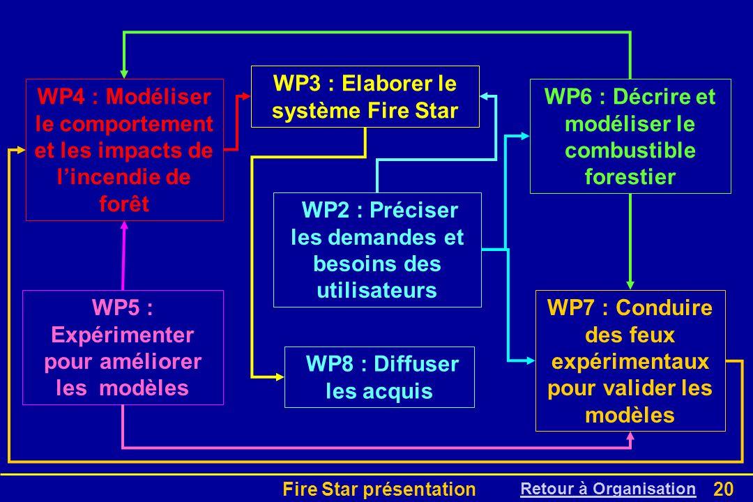 WP3 : Elaborer le système Fire Star