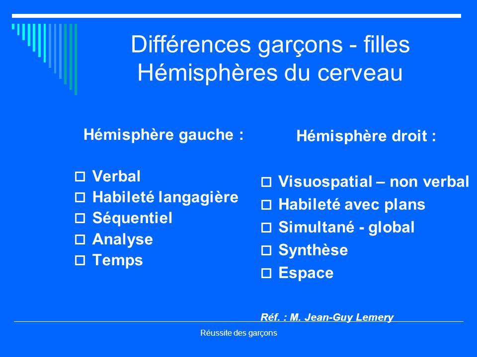 Différences garçons - filles Hémisphères du cerveau