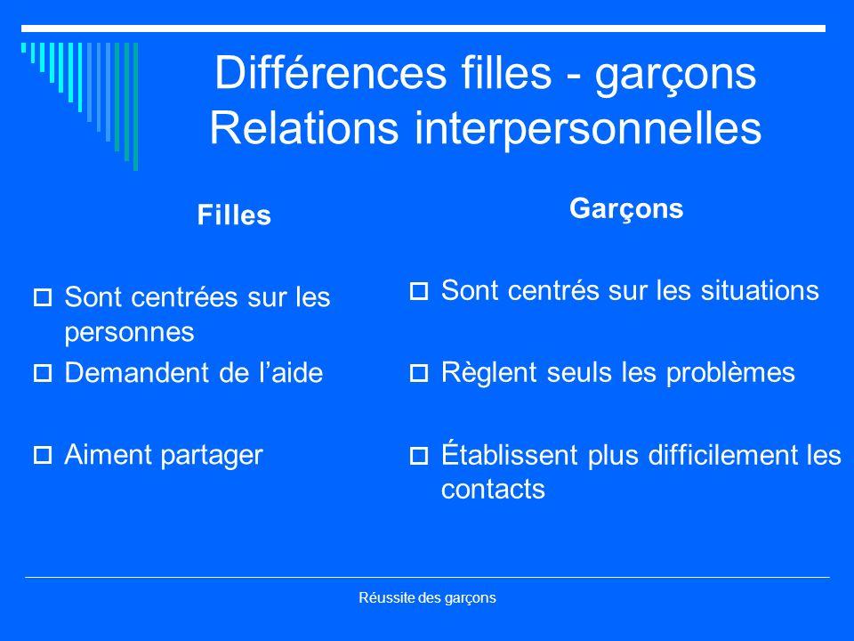 Différences filles - garçons Relations interpersonnelles