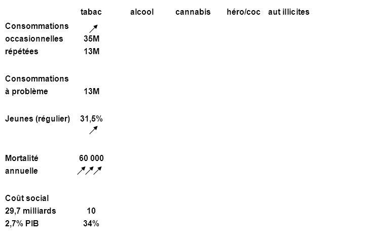 tabac alcool cannabis héro/coc aut illicites