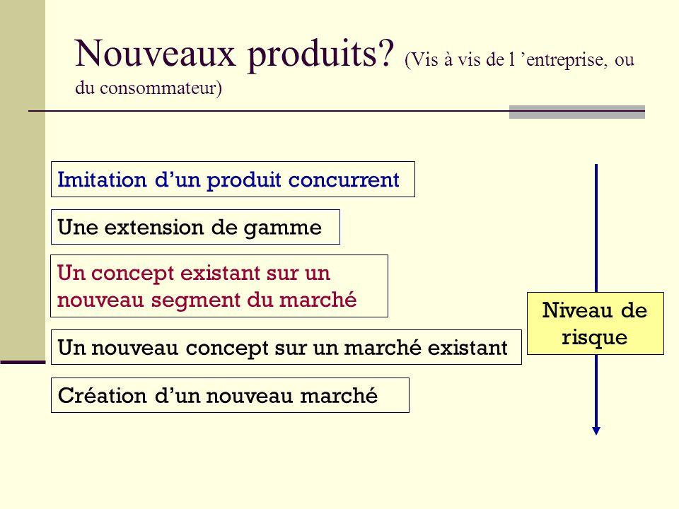 Nouveaux produits (Vis à vis de l 'entreprise, ou du consommateur)