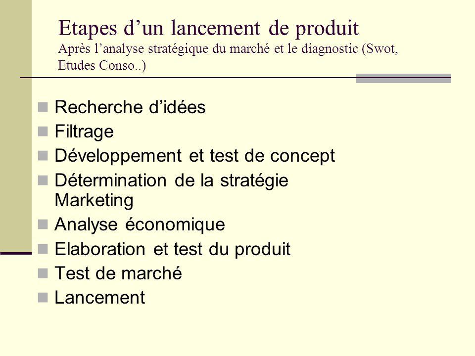 Etapes d'un lancement de produit Après l'analyse stratégique du marché et le diagnostic (Swot, Etudes Conso..)