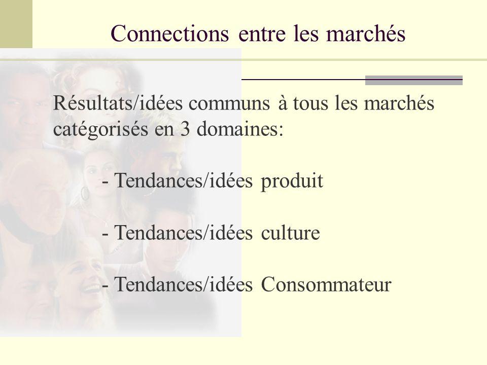 Connections entre les marchés