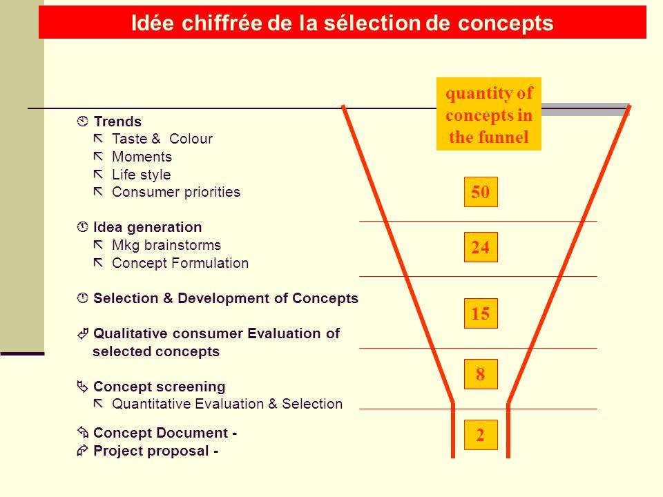 Idée chiffrée de la sélection de concepts